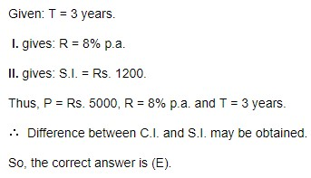 the difference between the simple and the compound interest earned on it at the same rate
