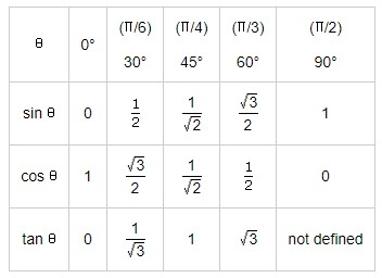 Values of T-ratios
